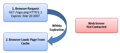 An outline of the HTTP request with cache expiration dates set up. Each time browser requests a new element, it checks the expiration date and loads the element from cache if it is within it.