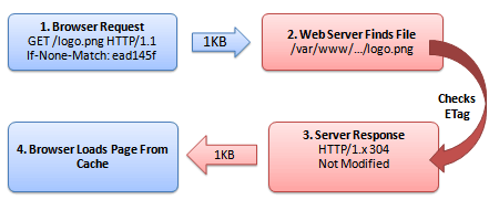 An outline of the HTTP request with eTags. Each time browser requests a new element, it checks its eTag and downloads it only if it has changed.