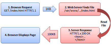 An outline of the HTTP request. Browser requests the data, server processes the request and sends the data back.
