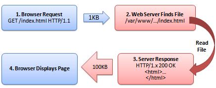 Схема HTTP-запроса. Браузер запрашивает данные, сервер обрабатывает запрос и отправляет нужные данные.