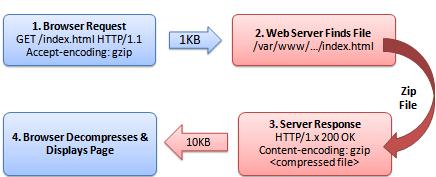 Схема работы HTTP-запроса с включенным GZip. Каждый раз, когда браузер запрашивает новую страницу, сервер сжимает её перед отправкой, используя GZIP.