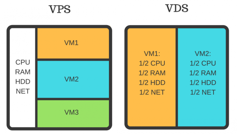 Differences between VPS and VDS