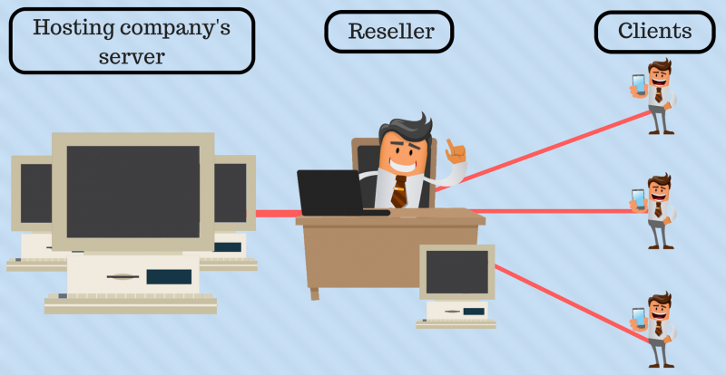 What Is Reseller Hosting? How Does It Work?