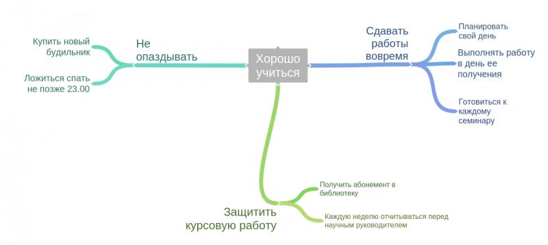 Карта мыслей