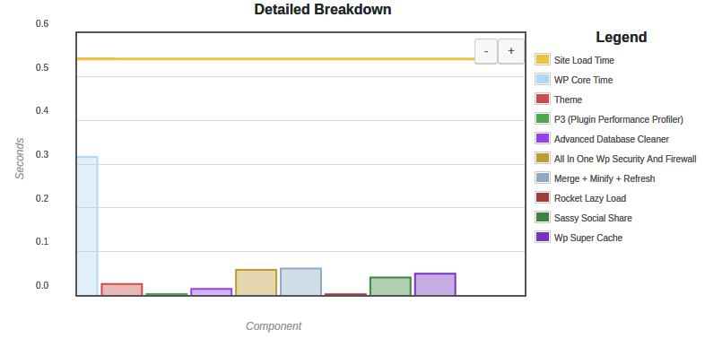 Результат работы Plugin Performance Profiler