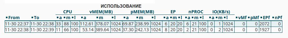 Cpanel/WHM account resource usage